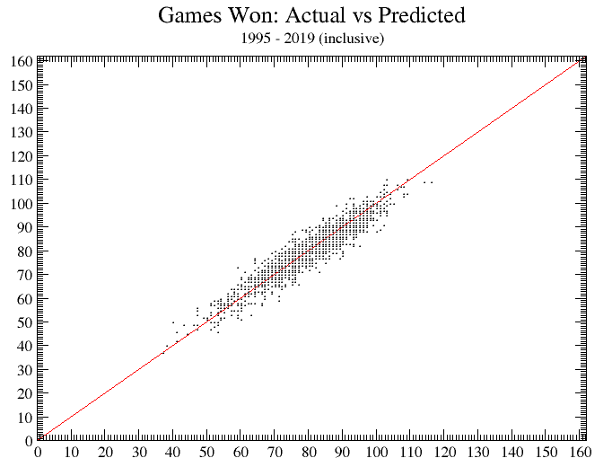 Games-won projection accuracy