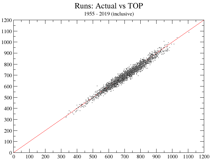 Projected-vs.-Actual Runs Graph