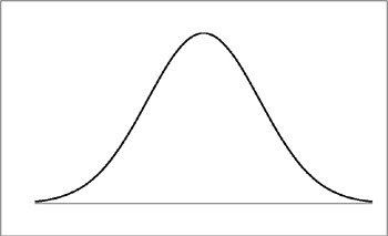 a typical bell curve