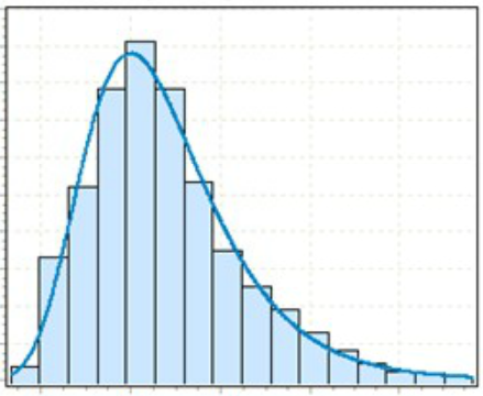 typical zero-bounded distribution